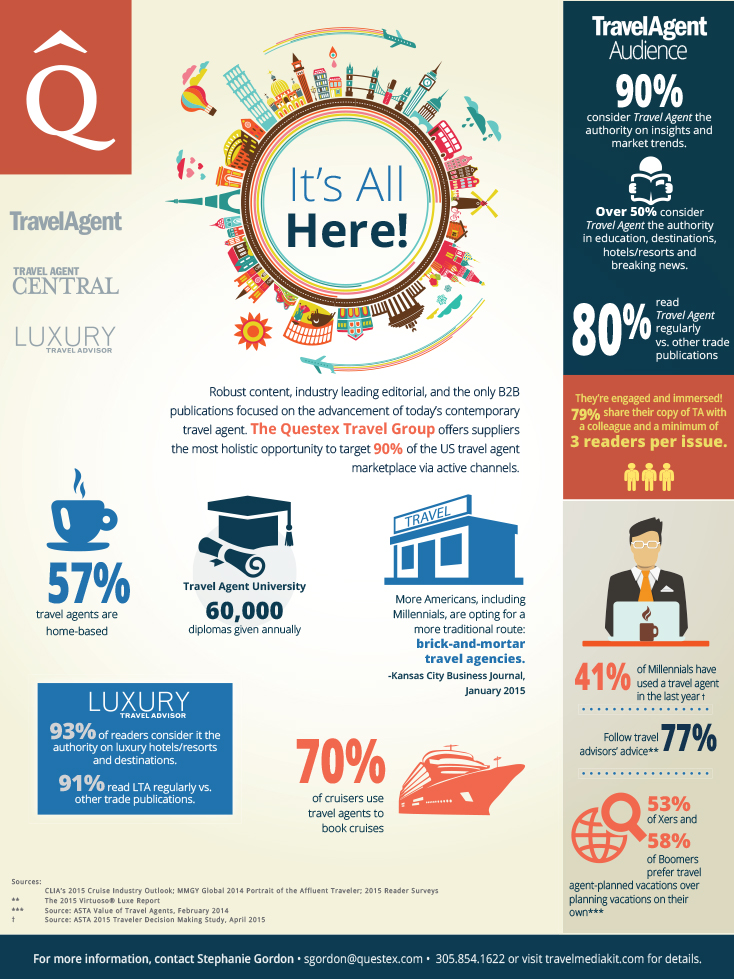 Questex Travel Group  – Infographic